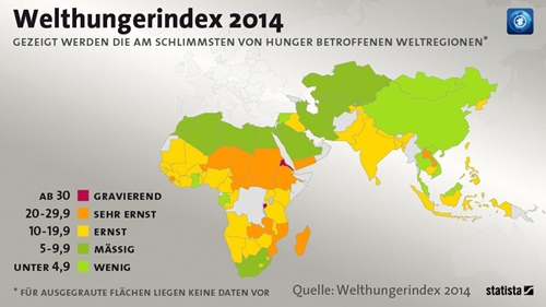 Welthunger Index 2014